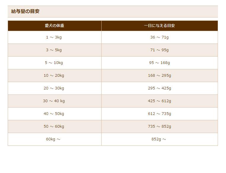 【豪華おまけ付!早い者勝ち☆彡】[ブラックウッド]BLACKWOOD 1000 チキン 2.7kg ドッグフード 中粒 全犬種 成犬期~老齢期 低アレルゲンフード 4562210501167 #w-151861
