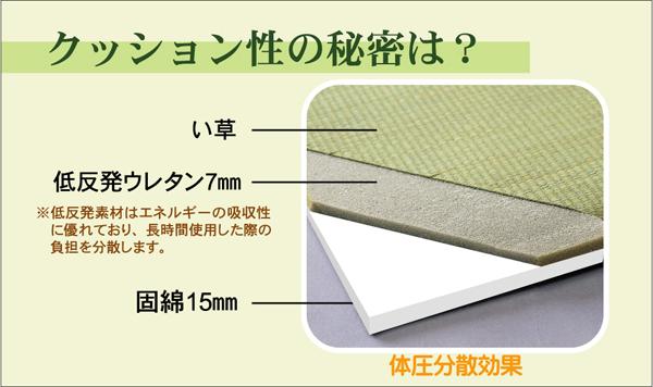 国産 ユニット畳 置き畳 フローリング畳 システム畳 ふっくら微笑み 約82×82×2.2cm(6枚1セット)(中材:ウレタンチップ+硬綿) 軽量 低反発 ウレタン 防音 和風 和室 おしゃれ