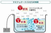 レナードバス【家庭用浴室イオン発生機、癒しの気泡・無数のマイナスイオン気泡が家庭のお風呂で楽しめます】