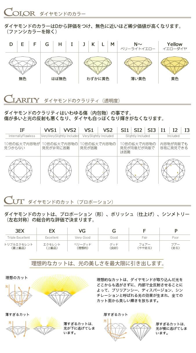 ダイヤのカラー・クラリティ・プロポーション