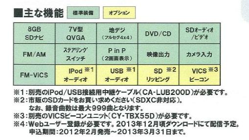 CN-MW240D Panasonic 7-inch widescreen monitor AV system SD navigation CN-MW240D