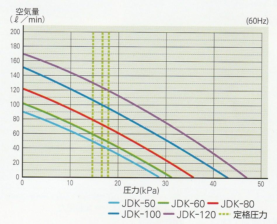 エアーポンプ JDK−100 世晃ポンプ 大晃機械工業 浄化槽 ブロワー