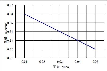 東浜工業 ロータリーブロワ HC−30S(単相100V)【代引不可】