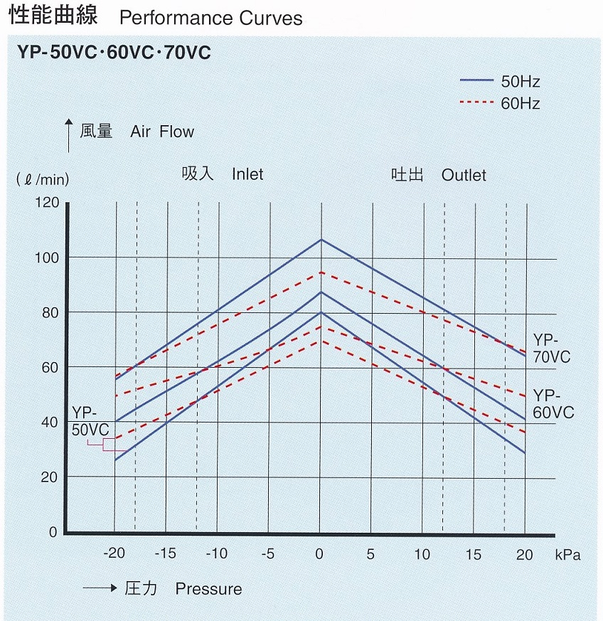 エアーポンプ YP−70VC 安永エアポンプ 医療 理化学