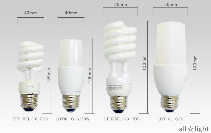 20 Watt Type G Bulb Gnubies Org