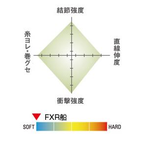 시가 FXR선 10호 100 m Seaguar 프로 로카-본 라인 Kureha《크레 하》하리스리다스로지깅
