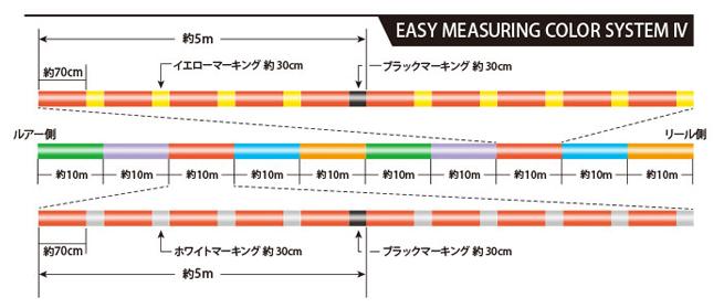 SUNLINE : 산라인 PE지가 ULT 4 홍구미 1호 600 m PE JIGGER ULT 16 lb(곧 강력 7.7 kg) 지깅스로핏치쟈크중 심해