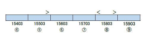 30281 東京メトロ15000系(第53編成・行先選択式) 増結用中間車6両セット(動力無し)[グリーンマックス]【送料無料】《06月予約》
