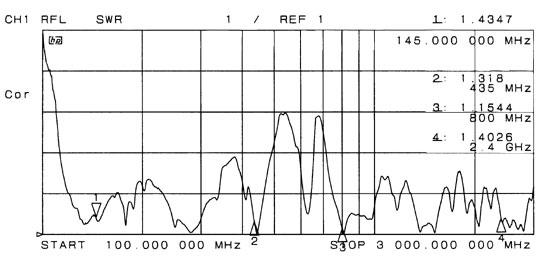 広帯域 ディスコーンアンテナ DA3HM アンテナテクノロジー U/V エアバンド対応 高耐風速仕様 (DA3HM)