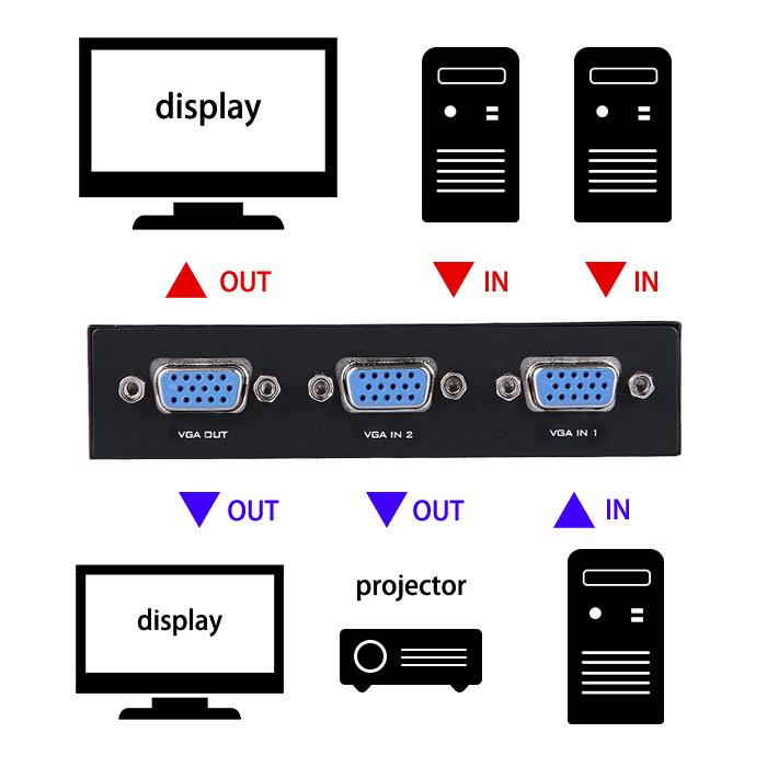 簡単 便利 2回路切替 VGA切替器 2入力1出力 1入力2出力 変換 スイッチ 映像 パソコン テレビ モニター