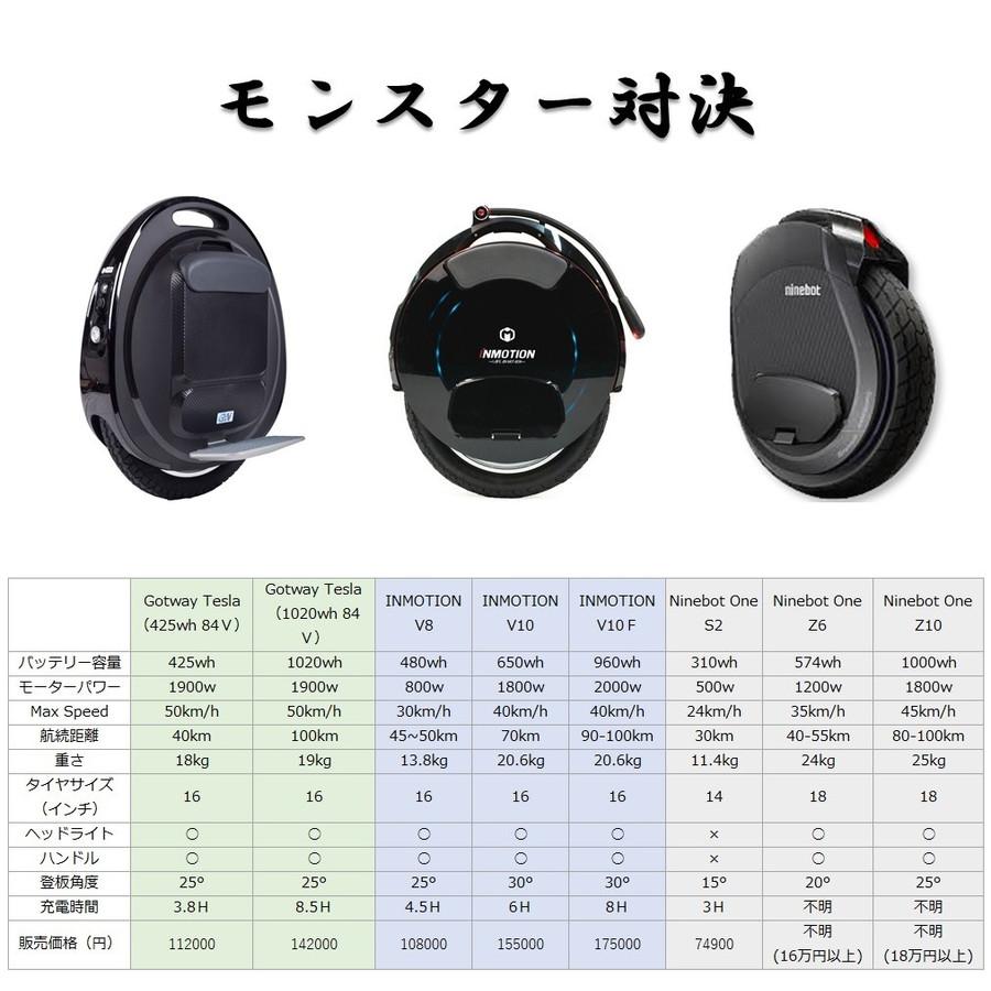 【日本正規品・安心保証90日延長・時速50km/h】Gotway Tesla (84V 1020wh) 電動一輪車 一輪セグウェー 猫西屋 楽天市場店