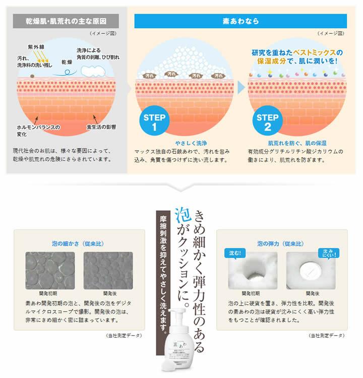 詰め替え用 【送料無料・まとめ買い×6個セット】 素あわ 800ml ボディーソープ マックス 薬用