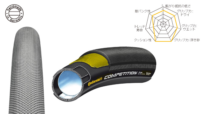 CONTINENTAL COMPETITION 26x22mm 28x19mm 28x22mm 28x22mm 28x25mm ( ロードバイク用チューブラータイヤ 28x19mm COMPETITION ) コンチネンタル コンペティション チューブラータイヤ, ヤマダマチ:840c1421 --- jpworks.be