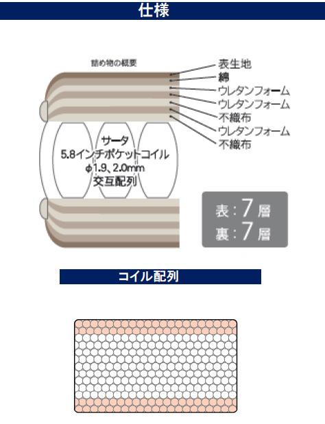 サータ/ペディック67F1Nハード/ダブル/ポケットコイル/ドリームベッド正規販売店/日本製(広島製)送料無料