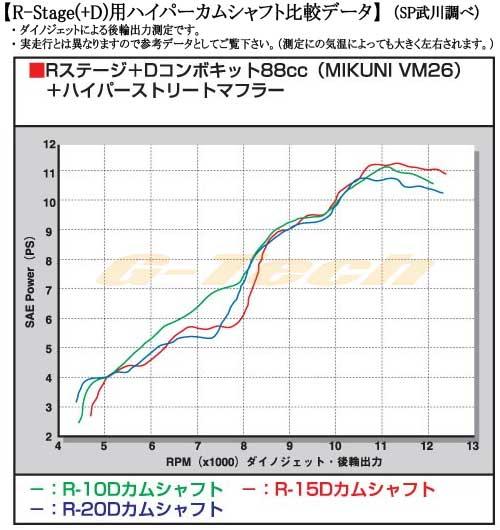 SP武川制造凸轮轴(R-10D凸轮)★R舞台(+D)用(猴子/R/RT、大猩猩·猴子FI车、CRF50F、XR50R)