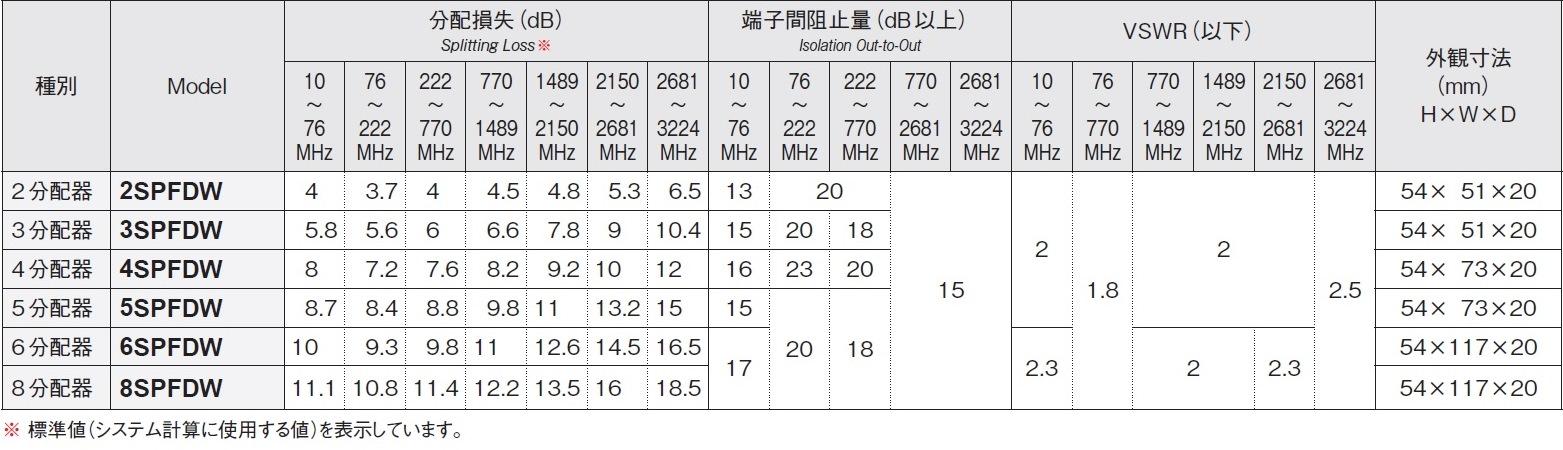 マスプロ 4K・8K衛星放送(3224MHz)対応 全端子電流通過型 双方向 VU・BS・CS 3分配器 3SPFDW (3SPFAD、3SPFDR 後継機種)