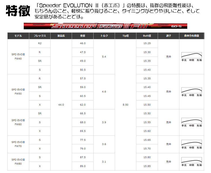 캐로웨이 GBB EPIC STAR 페어 웨이 우드 Callaway GBB EPIC STAR FAIRWAYWOOD 스피다에보류션 3 FW Speeder EVOLUTION3 FW카본 샤프트 메이커 커스텀 일본 정규품