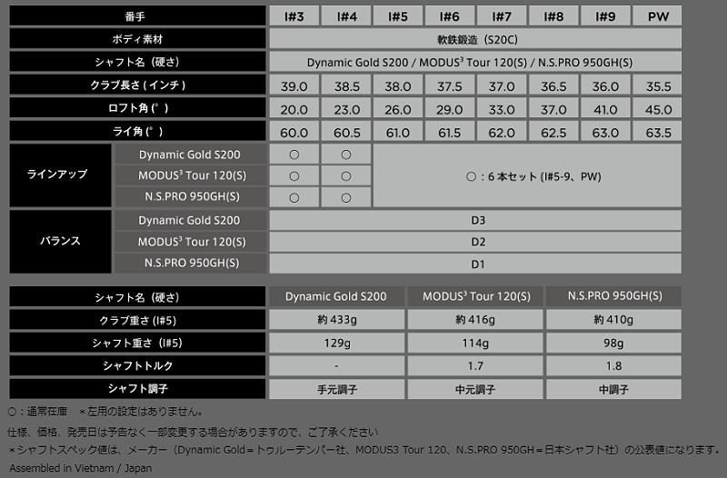 キャロウェイ 2018年 X FORGED アイアンCallaway X FORGED IRON 8本組NSPRO 950GH スチールシャフトメーカーカスタム 日本正規品