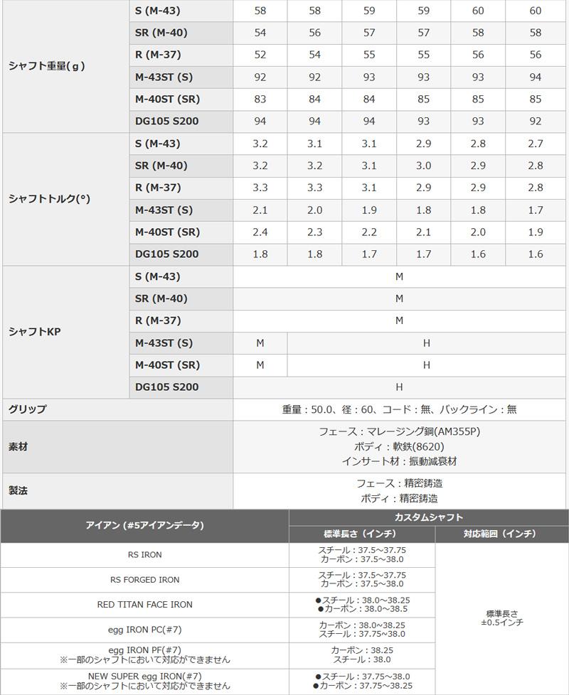 プロギア 2018年 RS アイアンPRGR 18 RS IRON 5本組Diamana for PRGR カーボンシャフトメーカーカスタム 日本モデル
