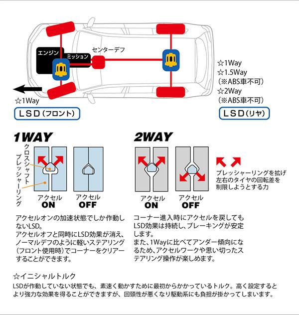 [CUSCO]クスコサーフ専用LSDタイプRS初期設定1way(1&2way)リヤハイラックスサーフKZN130W1989年05月~1995年12月1KZ-TE3.0T4WDMT/AT標準デフ:オープン