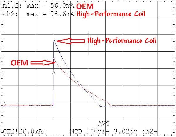 T.M.WORKS ハイパフォーマンスコイル 1台分 3本セット フォルクスワーゲン アップ! 1.0 CHYA 11/12~ 1.0L 44PS