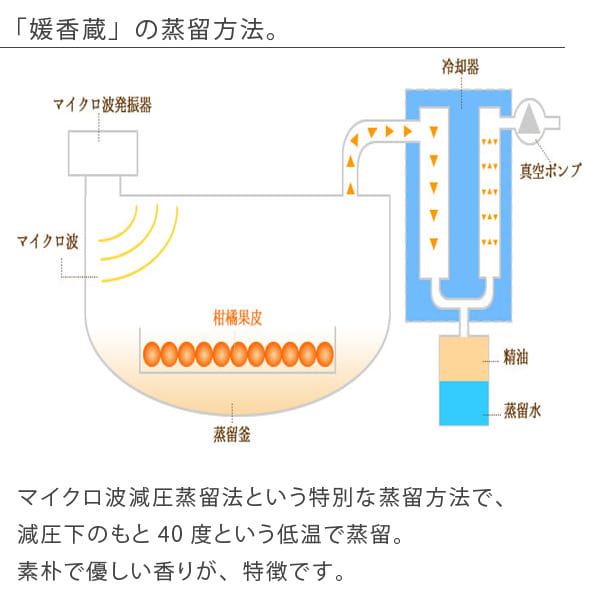 정유 「원향장」엣센셜 오일(5 ml/이요감)