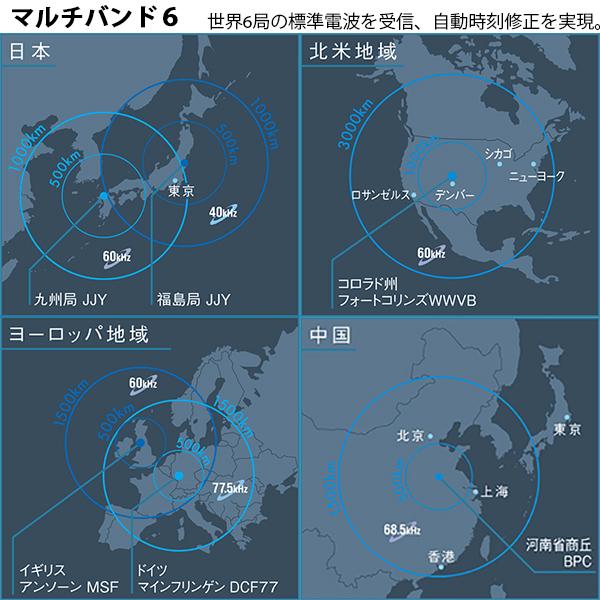 Development of Oil & Gas Fields