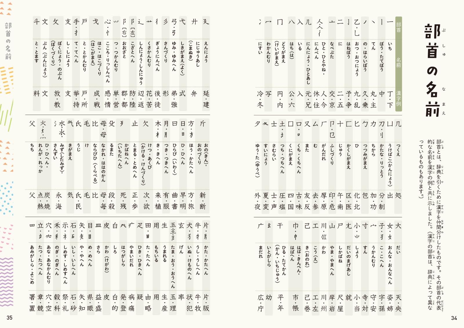 漢字 の つく ぎょ う にんべん