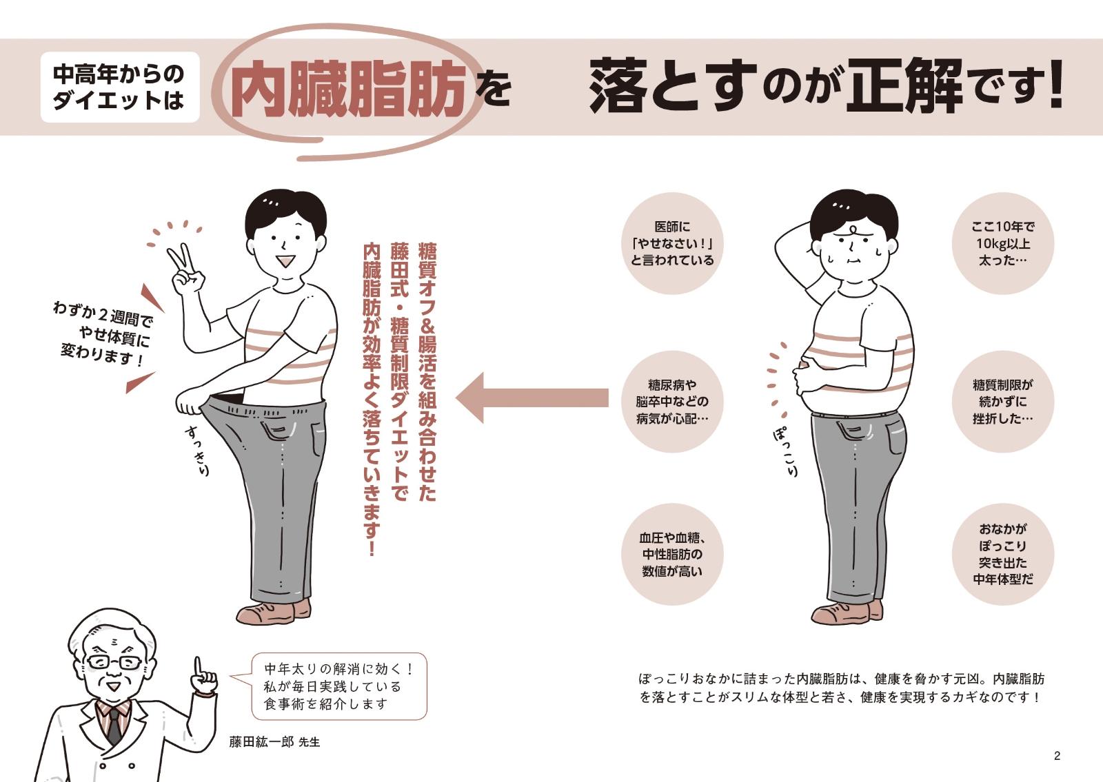 減らし 内臓 方 脂肪