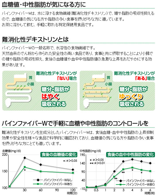 """Pine fiber W matsutani chemical industry co., Ltd. """"the mild rise in postprandial glucose and triglyceride. """"Hard indigestible dextrin Consumer Agency permission, get food insurance for specified ( tokuho ). Whip and dissolve in water, does not"""