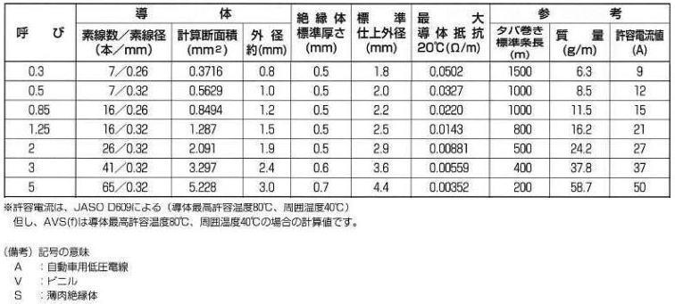 img56585103 rakuten ichiba\\, cargos yazaki wiring code avs 1 25 mm for