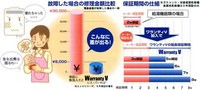リンナイ 延長保証 WarrantyV(ワランティ ブイ)【給湯器ユッコシリーズ七年保証】 【セルフリノベーション】