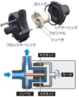 レイシー水陸両用ポンプ RSD-20A 60Hz西日本用