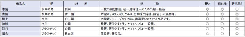 堺菊守和包丁極上鎌型薄刃(関西型)240mm
