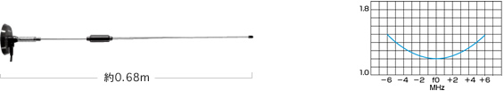 【ラッキーシール対応】 M465MRHA ダイヤモンド 465-469MHz簡易無線用アンテナ(車載用)(マグネットマウント式) M-P型 旧: M400-MRH2M