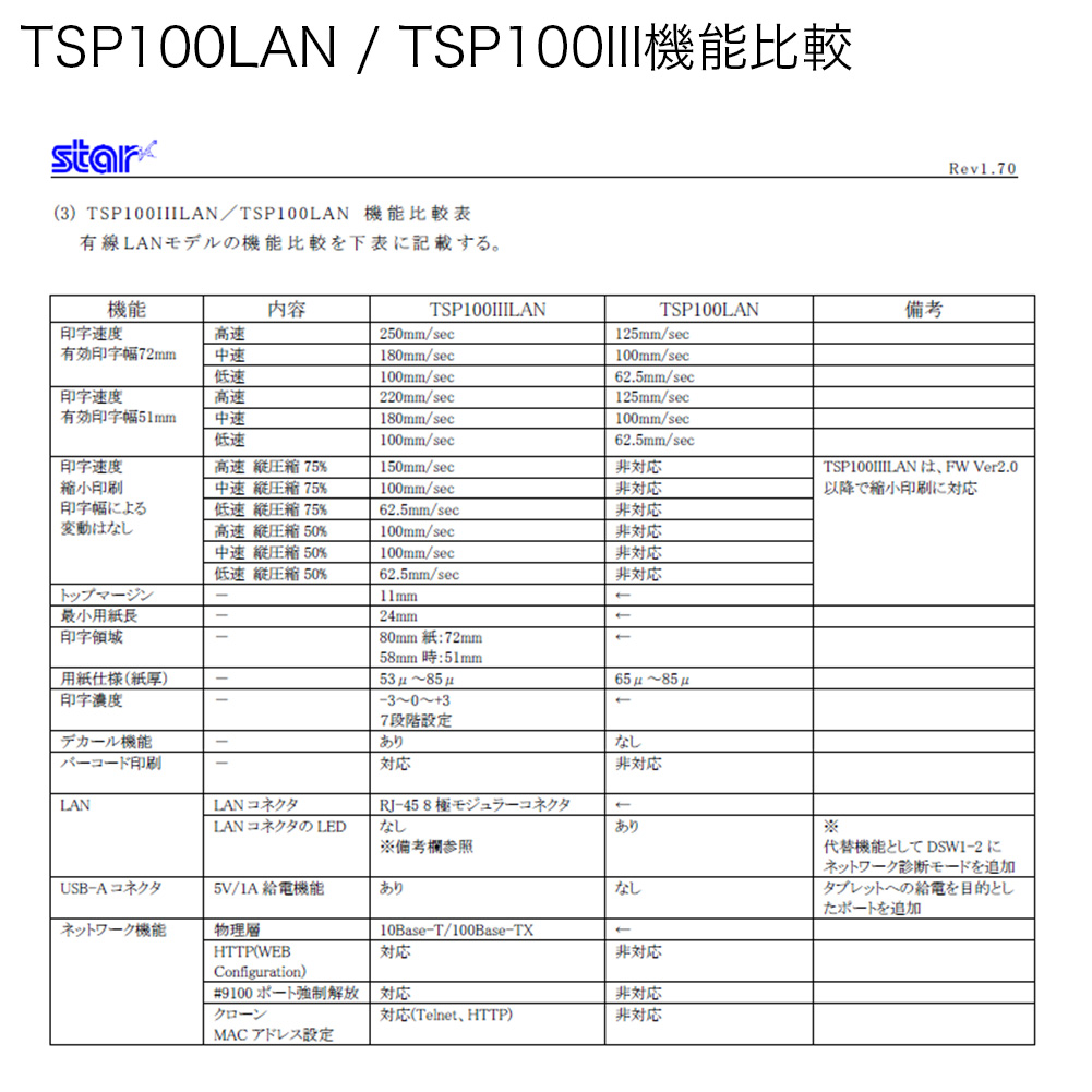 Star Micronics Co , Ltd  deferment type thermal printer TSP100futurePRNT  series TSP100IIILAN TSP143IIILAN WT JP Ethernet connection ultra white Star