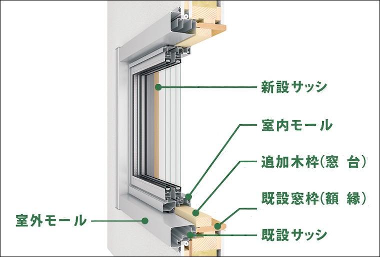リプラス 汎用カバーモール 新設 装飾引違い窓 サーモスII-H マド 標準納まり用 モールW:2 公式ストア × 800mm 正規逆輸入品 000mm 501~3 モールH:1 LIXIL 601~1