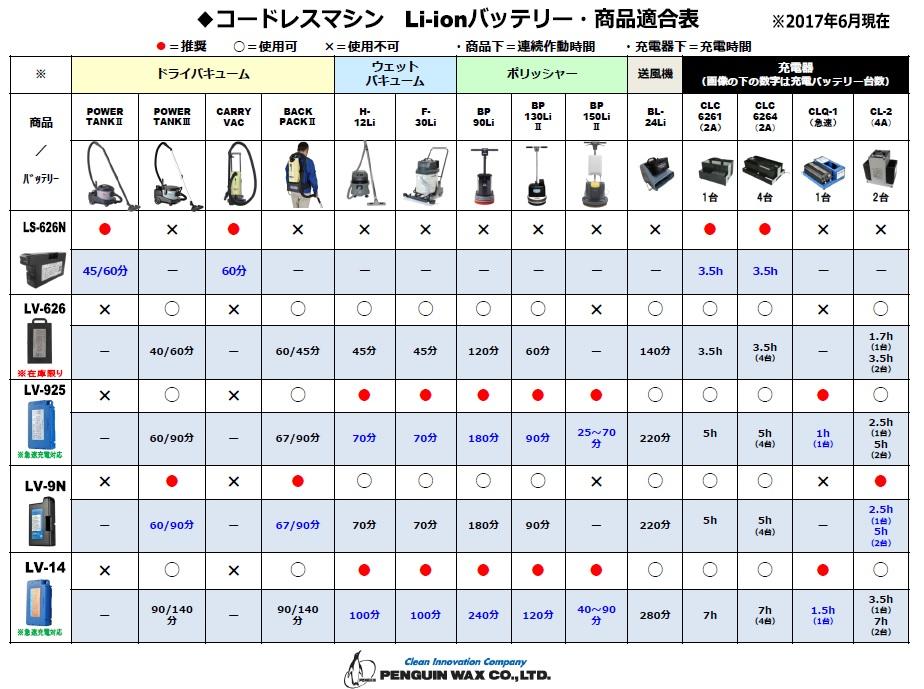 ペンギンBP-150II(ツー)【本体+タンク付き】【充電器・バッテリー別売】-Li-ionコードレスポリッシャー【メーカー直送・・時間指定】