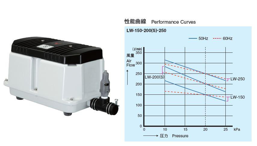 安永【LW-200(S)】電磁式エアーポンプ 50Hz 60Hz共用
