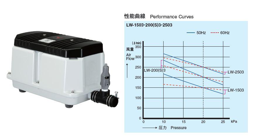 『カード対応OK!』安永【LW-200(S)3】電磁式エアーポンプ3相200V