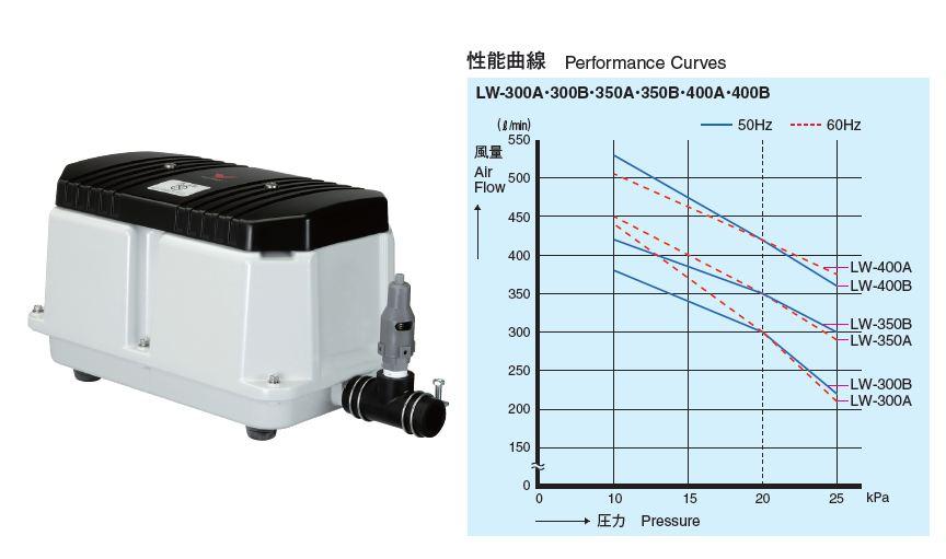 ### 安永【LW-400A/LW-400B】電磁式エアーポンプ 受注生産