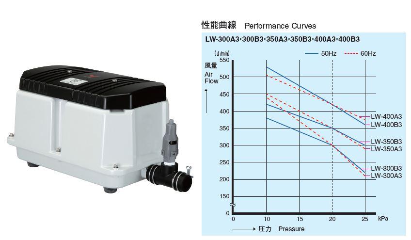 超人気新品 安永【LW-300A3/LW-300B3】電磁式エアーポンプ3相200V:クローバー資材館 『カード対応OK!』###-DIY・工具