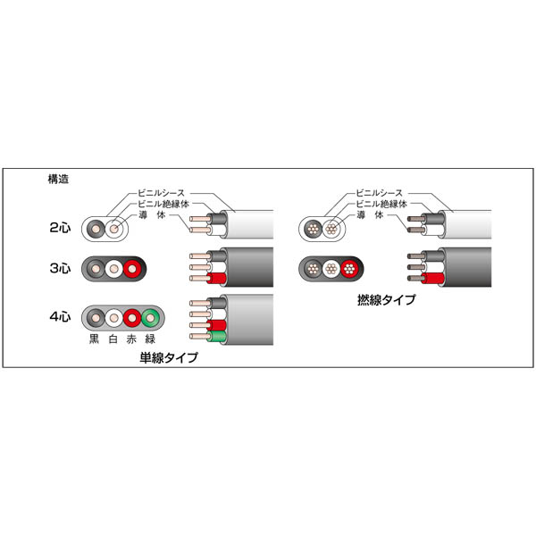 住電日立ケーブル:屋内用電力ケーブル 600Vビニル絶縁ビニルシースケーブル平形 VVF(単線タイプ) VV-F 2.6MM×2C (100m)