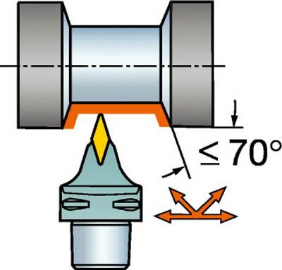 サンドビック コロマントキャプト コロターンRC用カッティングヘッド C8-DVVNN-00080-16 [A071727]