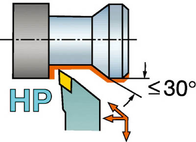 サンドビック QSホールディングシステム コロターン107用HPバイト QS-SDJCR1616E11HP [A071727]