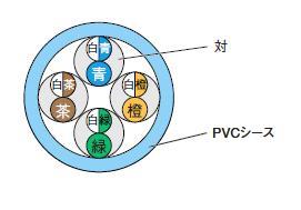 伸興電線 LAN用メタルケーブル SKLAN-CAT5E 0.5*4P*300m SKLAN-CAT5E 0.5*4P*300