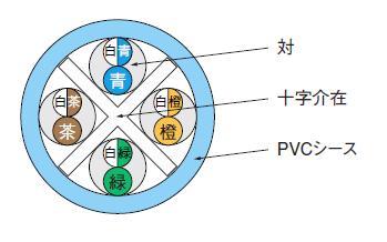 伸興電線 LAN用メタルケーブル SKLAN-CAT6 0.5*4P*300m SKLAN-CAT6 0.5*4P*300