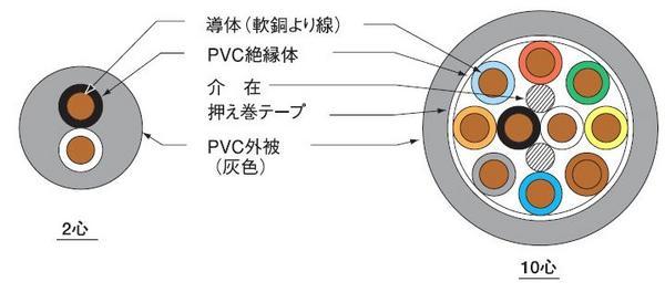 伸興電線 ビニルキャブタイヤ丸形コード 2.0㎟ 4心 100m巻 灰色 VCTF2.0SQ*4Cハイ*100