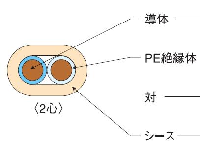 伸興電線 AE 警報用ポリエチレン絶縁ケーブル 1.2mm*4C*200m AE1.2*4C*200