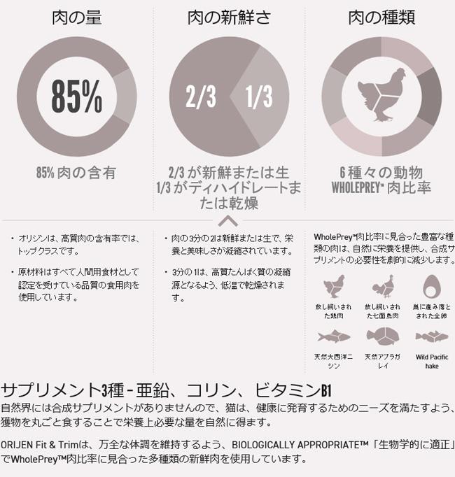 ブランド別(ペットフード)>オリジン>フィット&トリム キャット